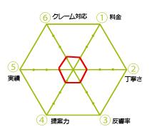 小六角形の業者チャート