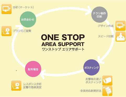 ONE STOP AREA SUPPORT